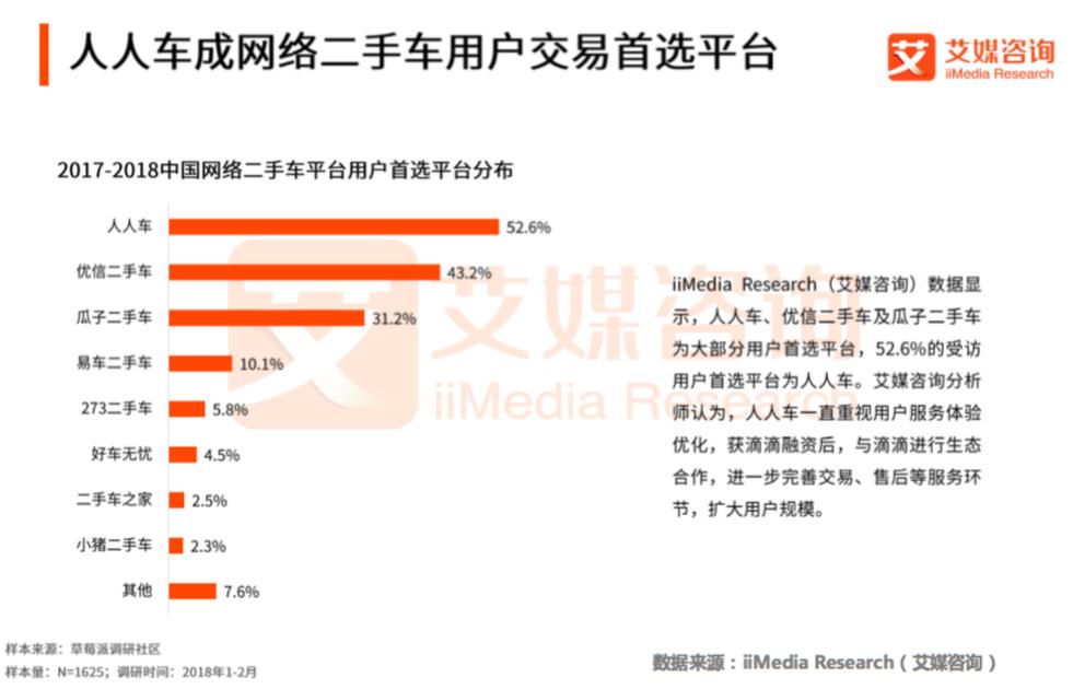艾媒报告:人人车成52.6%用户首选平台
