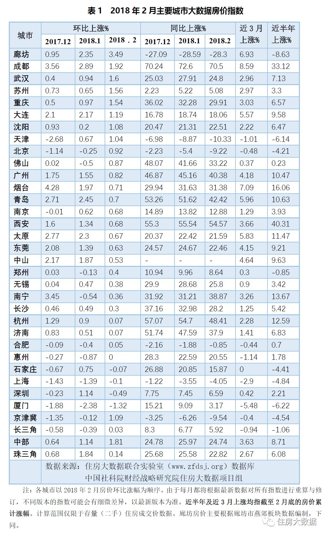 社科院报告:2018年2月北京房价首度止跌,中位数5.5万