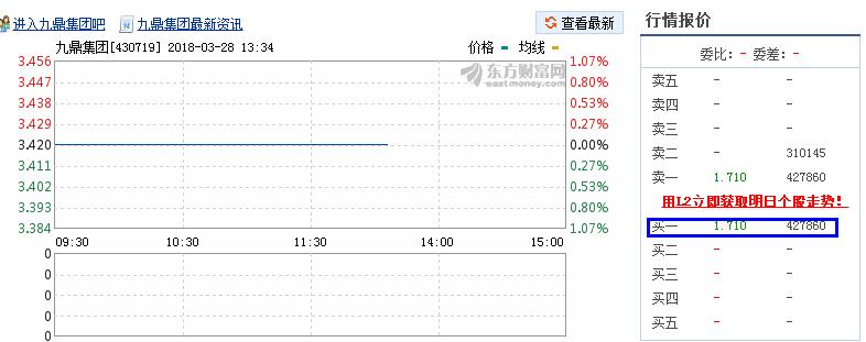 业内:九鼎集团下跌幅度有限 龙头股投资机会凸显