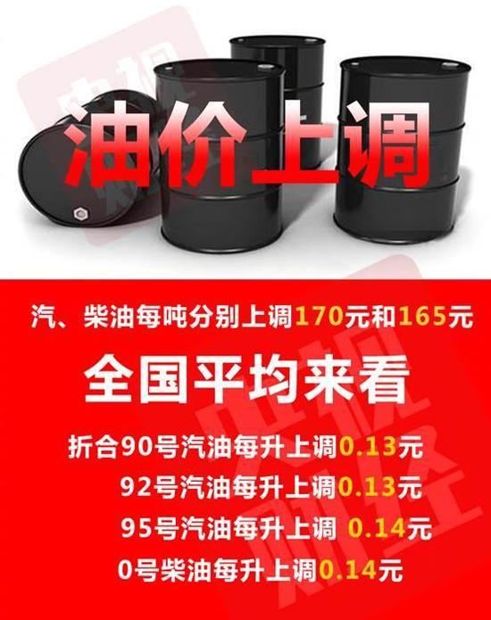 油价再次上调:92号汽油涨0.13元 加一箱油多花6.5元