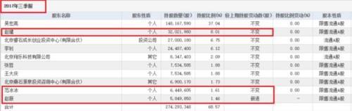 唐德影视上市三年封印解除 赵薇范冰冰开启套现模式?