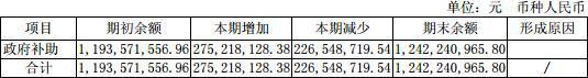 """百倍股三安光电重演吃""""补药""""触跌停 半年五获政府补贴"""