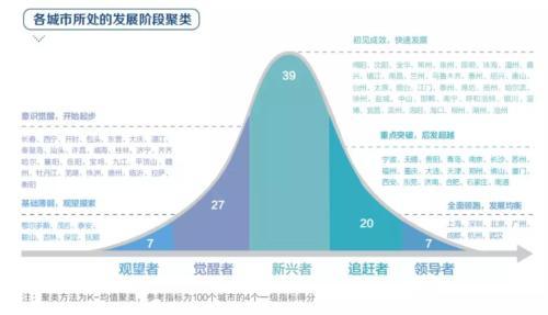 """中国哪些城市数字经济发展较快,适合""""宅""""?"""