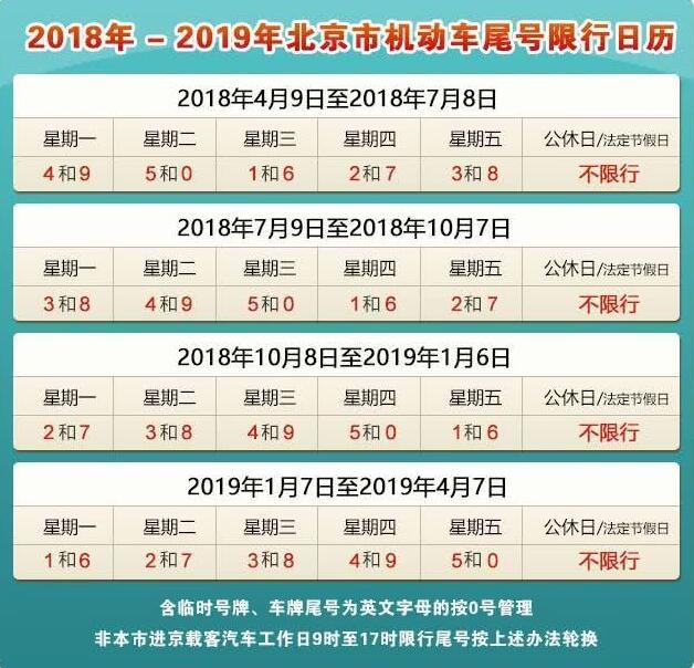 2018-2019年北京机动车尾号限行日历公布