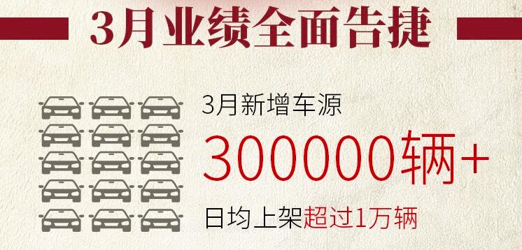 人人车3月再创新高 成交量增速超80%领跑行业