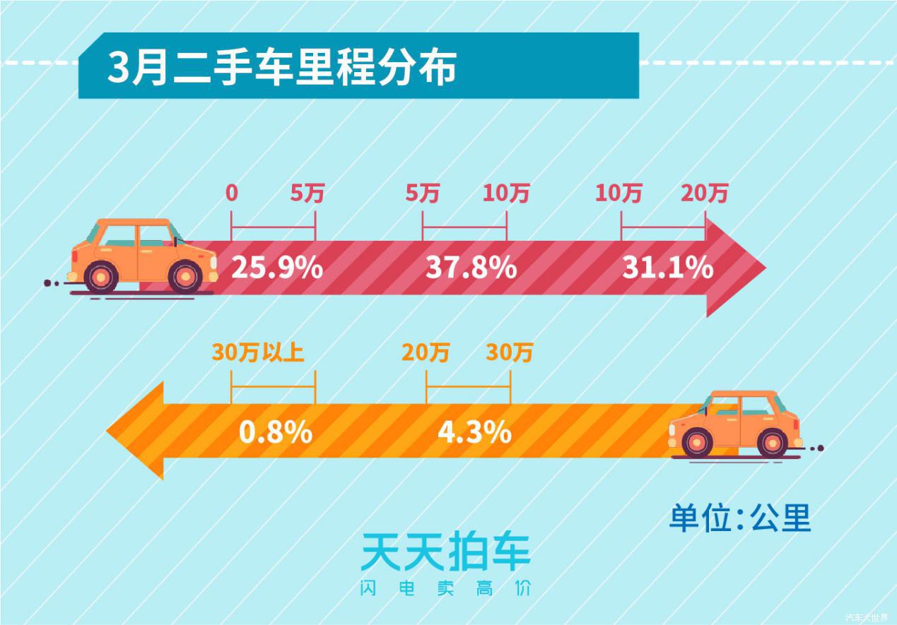 新能源汽车保值率堪忧 天天拍车发布3月个人卖车大数据报告