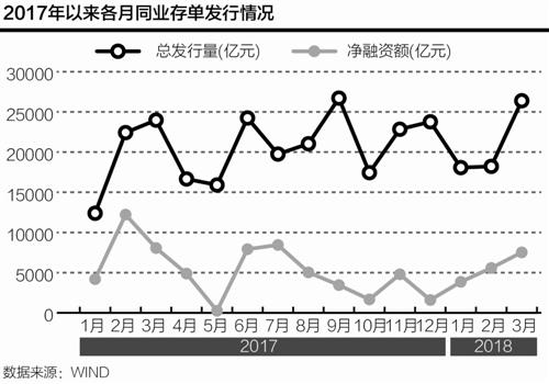 3月同业存单净融资降6.7% 国有大行发行量上升
