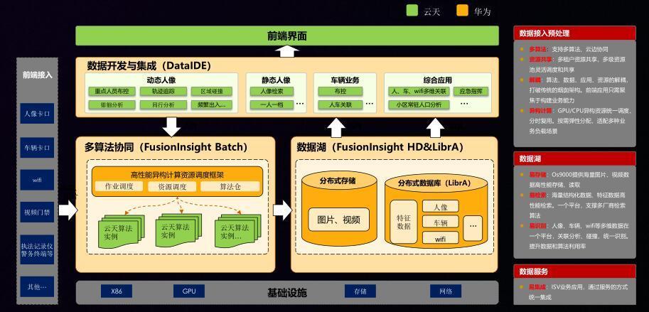 """华为云天励飞""""平台+生态""""战略奏响数字化交响曲"""