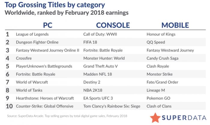 全球数字游戏市场规模达571亿 腾讯成最大赢家