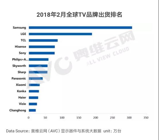 2月电视出货量排名出炉:小米电视进入全球前十
