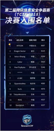 腾讯TCTF预赛成绩出炉,近半数决赛席位被中国战队收入囊中