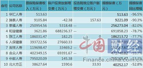 34家人身险企前2月规模保费负增长 华汇人寿同比降幅超96%