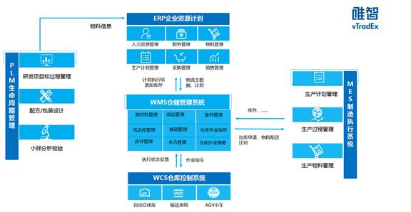 是什么限制了中国50%制造业工厂的发展?