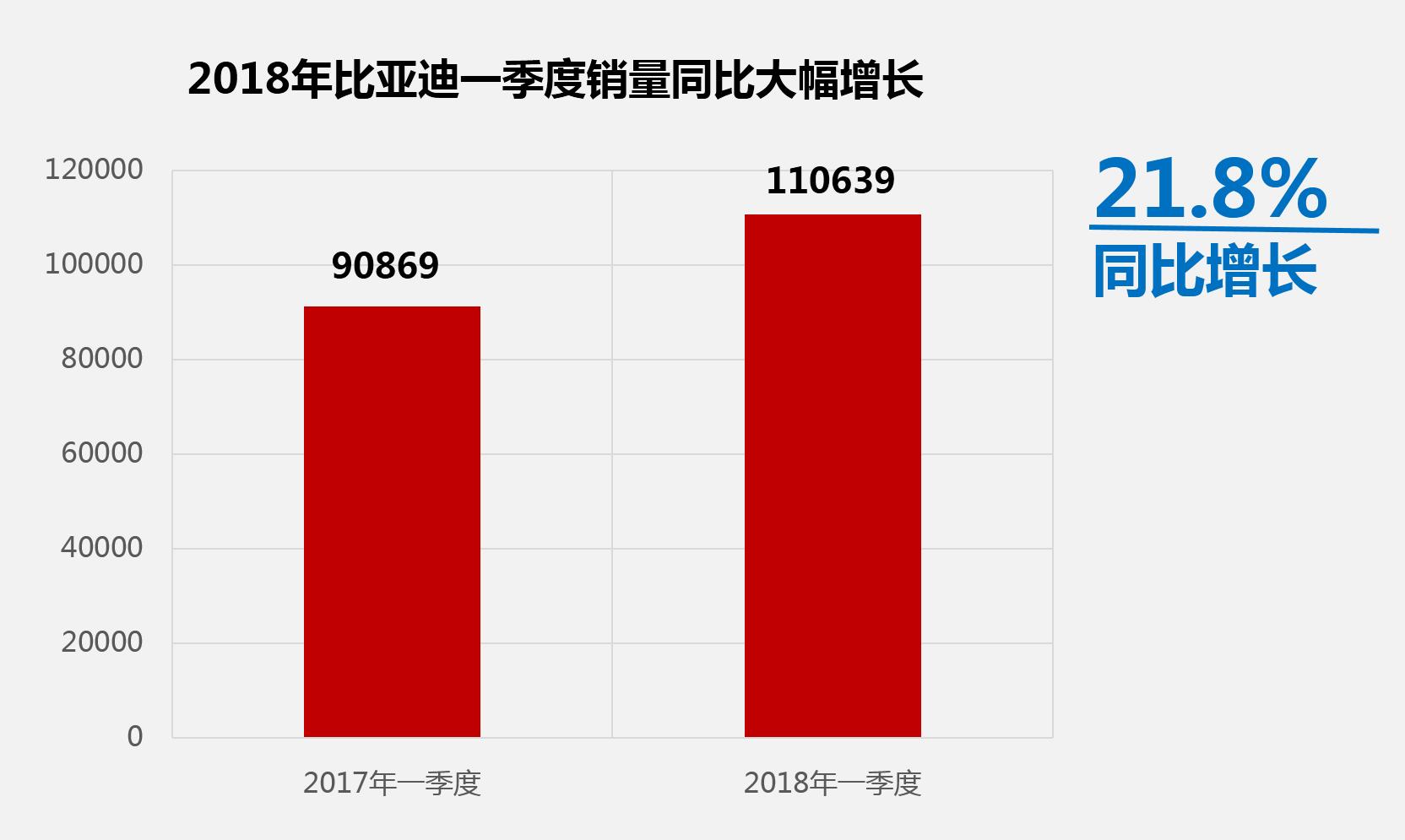宋家族月销破2万 比亚迪一季度同比增长超21%