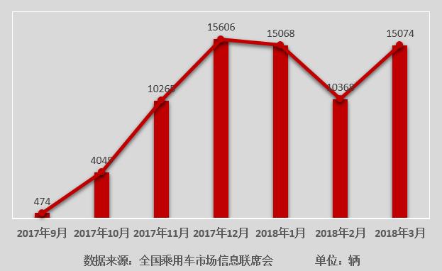 宋MAX 3月热销15074辆  环比增长超45%