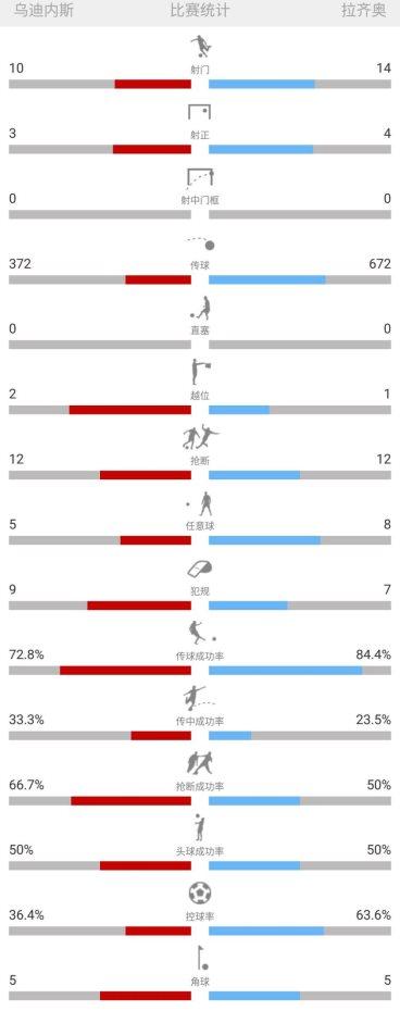 意甲-乌迪内斯1:2拉齐奥 拉齐奥逆转夺取两连胜