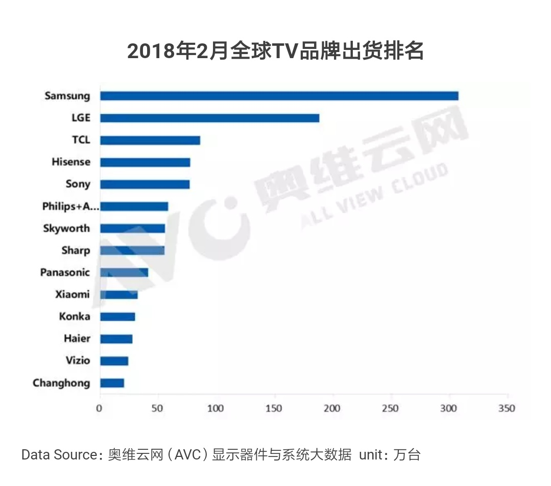 全球前十中国前三 小米电视把中国制造推向世界