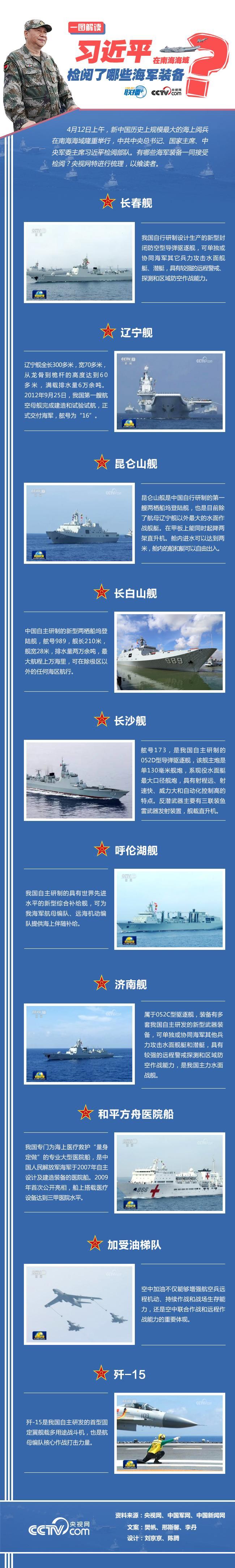 习近平在南海海域检阅了哪些海军装备?