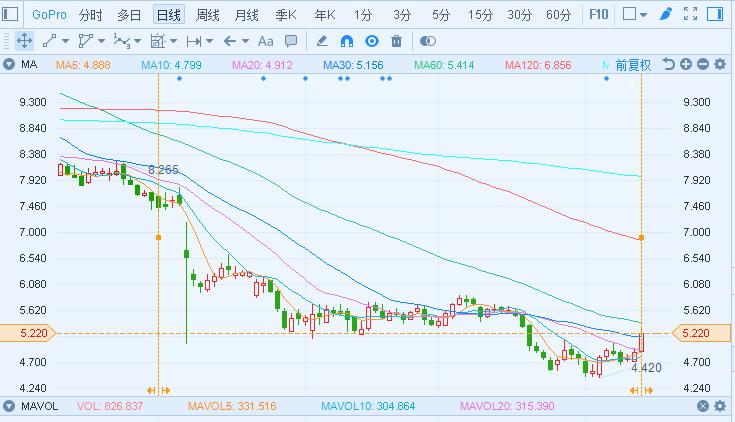 媒体称小米考虑收购 GoPro股价一度大涨9%