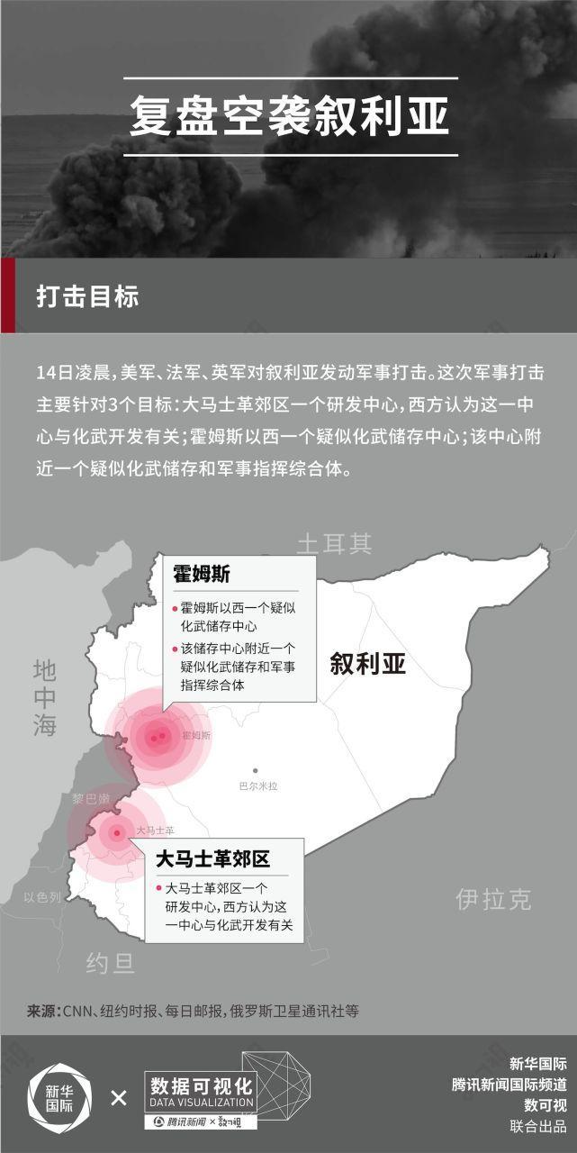 大数据:图解美英法空袭叙利亚,都动用了哪些装备