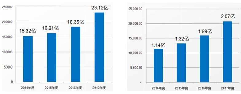 新澳股份2017归母净利润增30.32%,已步入加速增长轨道