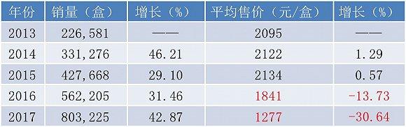 近五年埃克替尼的均匀售价状况 材料泉源:公司招股书、年报、界面旧事研讨部