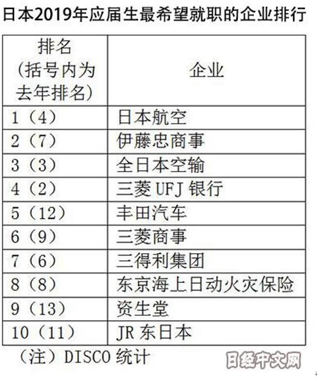 日本2019年应届生最想进哪家企业?