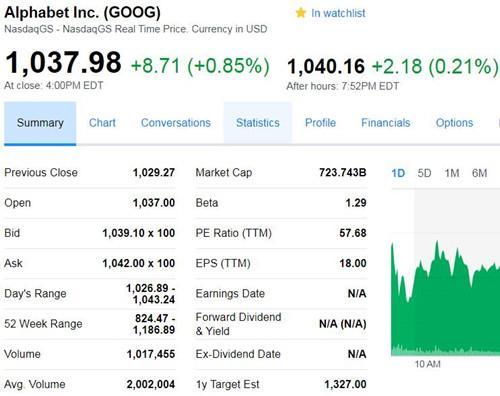 微软市值超越谷歌母公司:位列全球第二