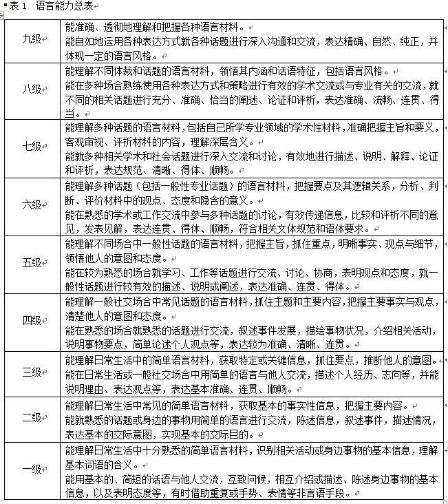 《中国英语能力等级量表》正式发布 共九个等级