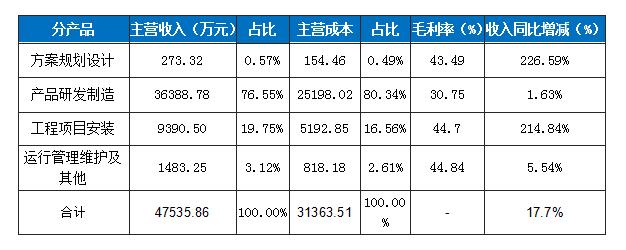 华体科技2017年收入继续稳增长 夜景照明业务成爆发点