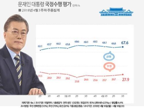 民调:文在寅支持率时隔2周小幅回升至67.6%