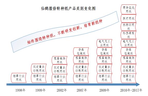 仙鹤股份:国内特种纸行业的领先者 业绩连续多年高增