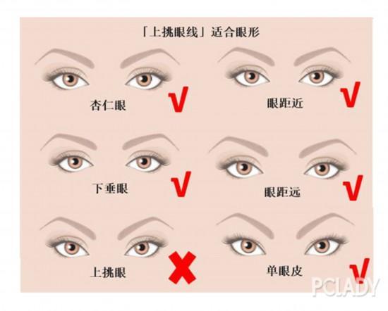 与之相反还有一种是下垂眼线,本身就是下垂眼的宝宝一定要避免图片