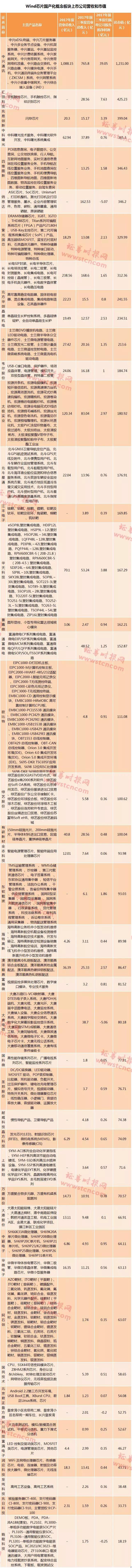 A股芯片公司有多弱?全行业净利加起来比不上茅台 - yuhongbo555888 - yuhongbo555888的博客