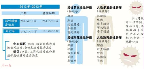 广州癌症死亡率低于全国平均水平 甲状腺癌发病率上升明显