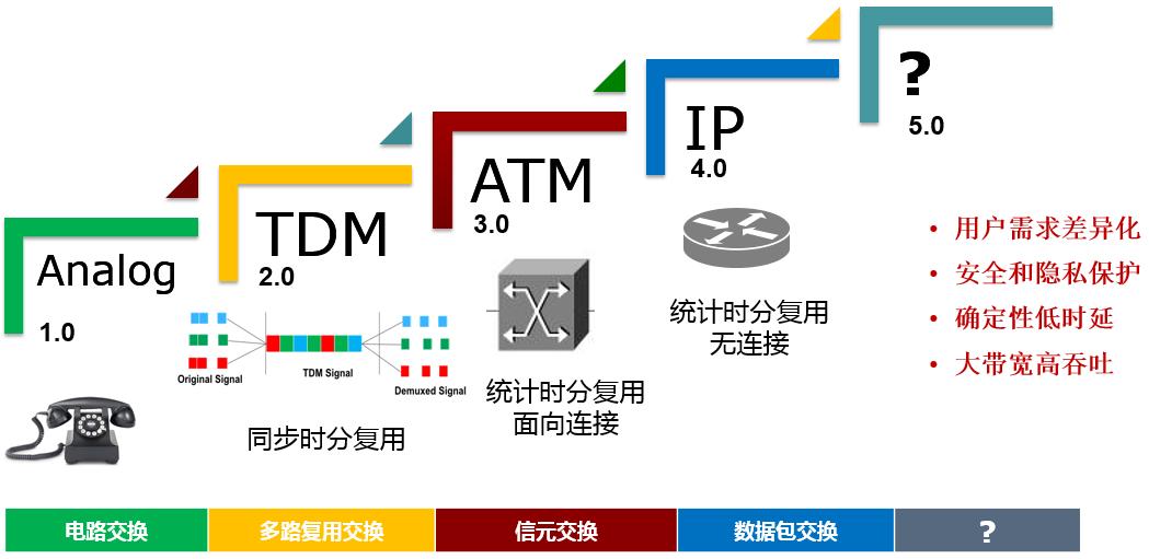 数据网络分代研究论坛在深圳召开 推进财产可陆续生长