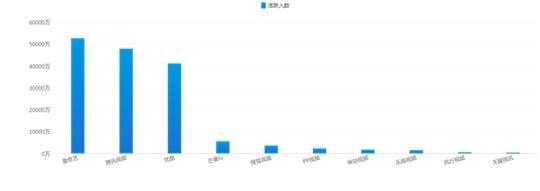 易观千帆:3月移动综合视频市场平稳发展,爱奇艺用户规模与使用时长领跑