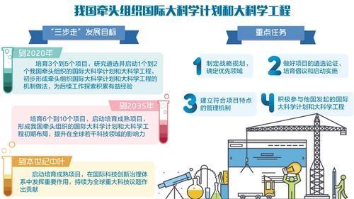 媒体谈中国牵头国际大科学计划:出好题更要解好题
