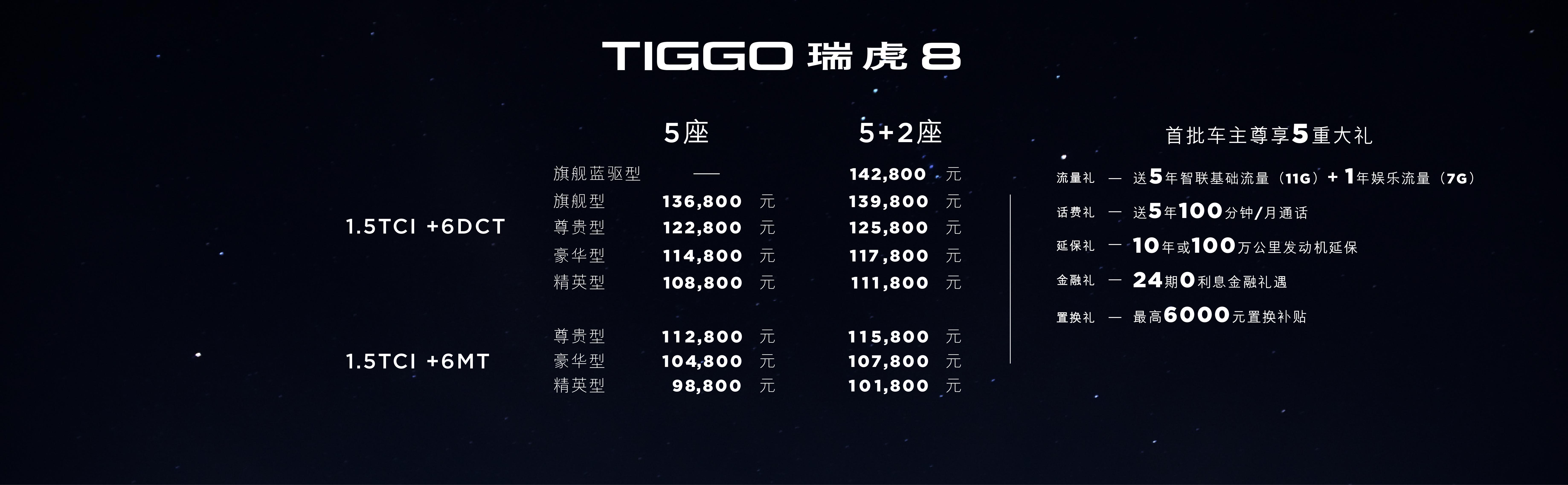 9.88万-14.28万,奇瑞瑞虎8北京车展上市