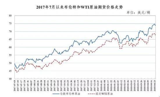 调价周期内,诸多因素共同推动国际油价上涨。