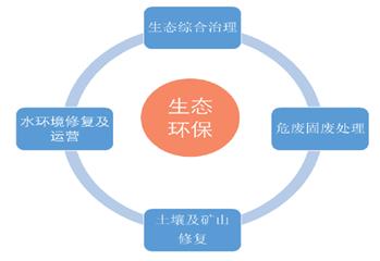 东旭蓝天:年报季报大增 环保新能源综合竞争力凸显