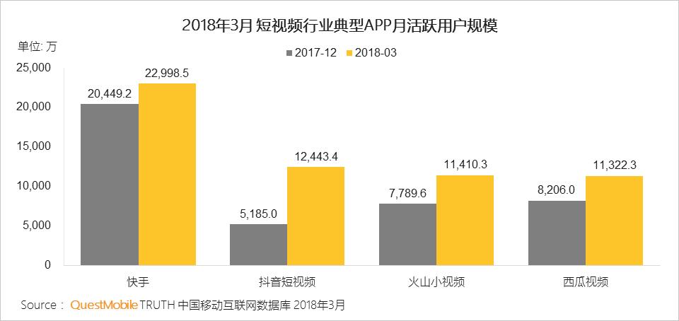 QuestMobile 2018中国移动互联网春季报告发布:短视频强势 微信小程序崛起