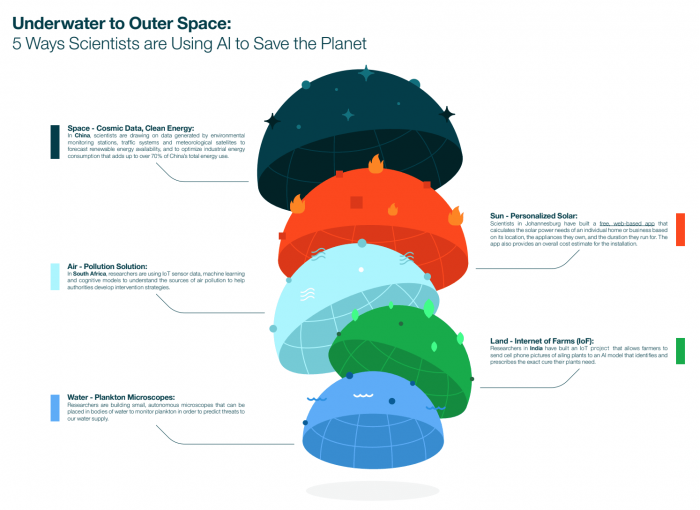 """IBM""""业余时间""""如何用人工智能拯救地球?"""
