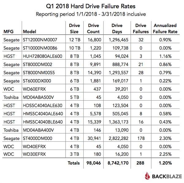 2018Q1机械硬盘故障率报告:西数/希捷扑街
