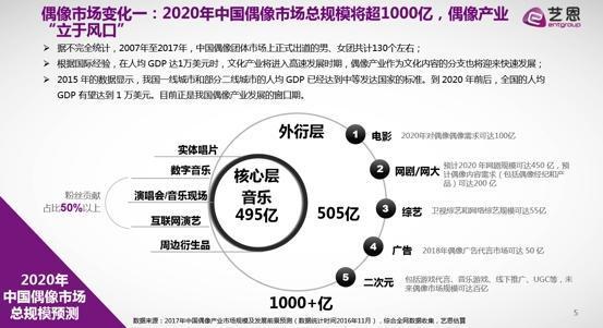 纯网偶像价值榜TOP10 爱奇艺独占6席