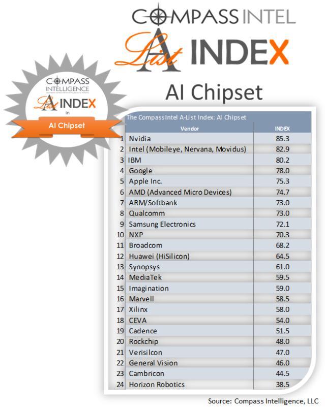 市场最新研究显示:中国大陆地区最强芯片厂商