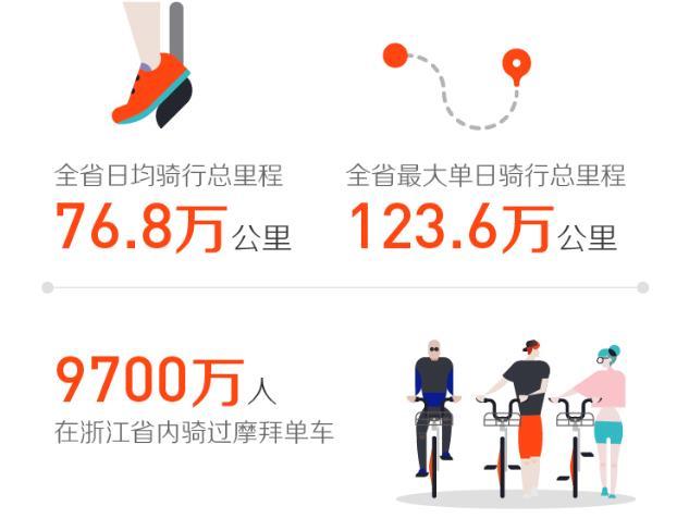 浙江省骑行大数据发布:一年减排2.79万吨