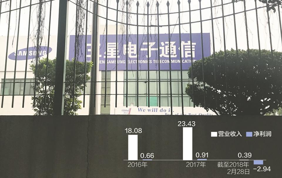 三星深圳工厂整体裁撤:转型5年未有中国市场订单