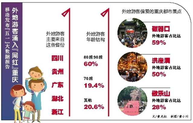 重庆旅游有多火?这份大数据告诉你答案