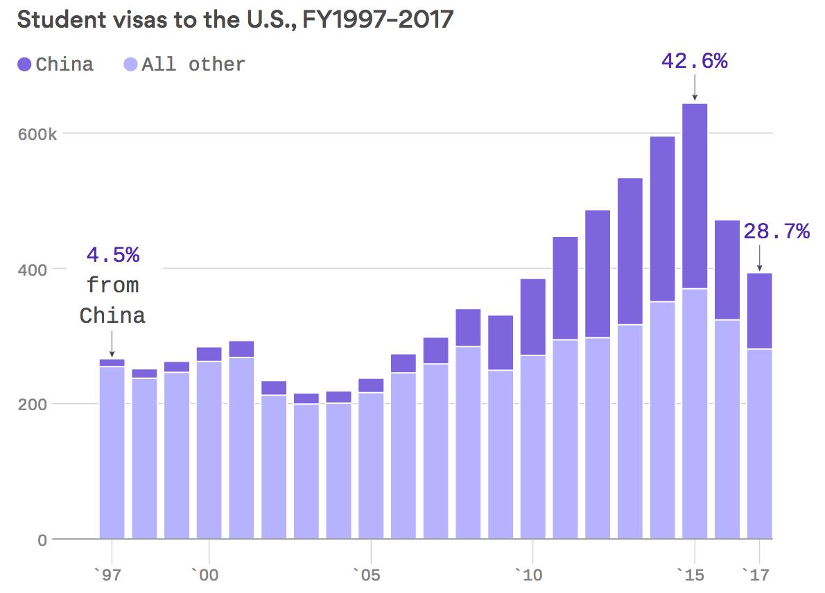 美国给中国学生的签证骤减 一年下降24%